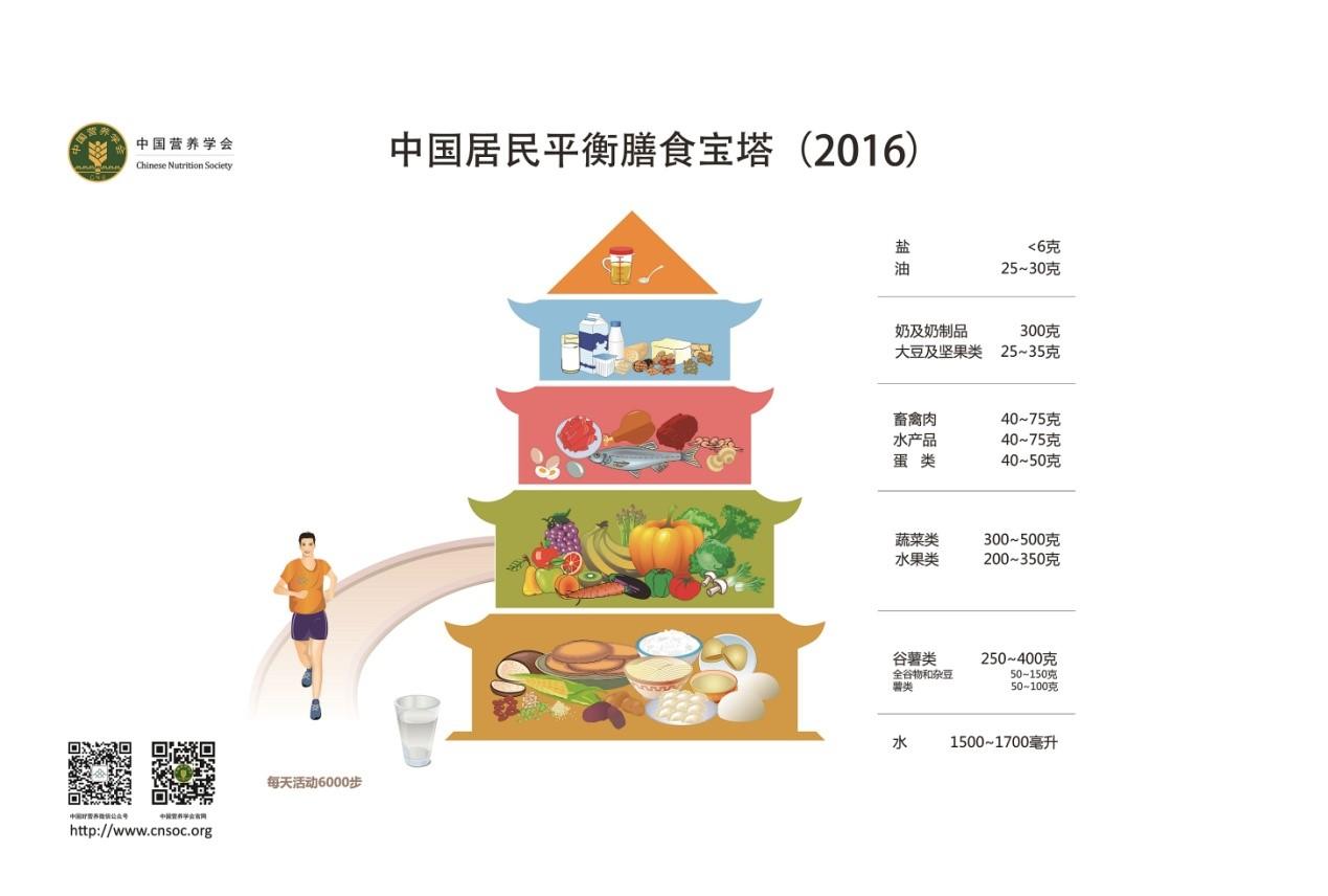 中国居民平衡膳食宝塔(2016)